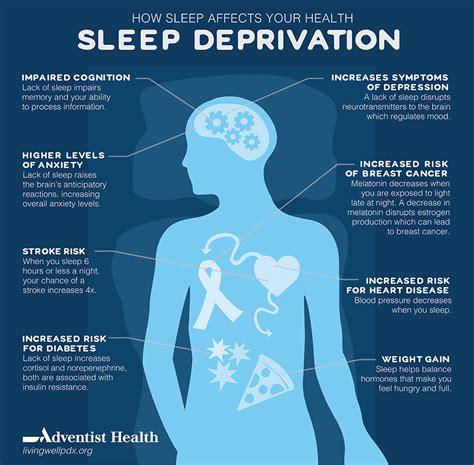 Sleep Deprivation  How Sleep Affects Your Health