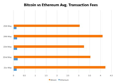 Freewallet compares both cryptocurrencies by their purpose, supply, price fees and mining nuances. Bitcoin VS Ethereum: The Ultimate Step-by-Step Comparison Guide