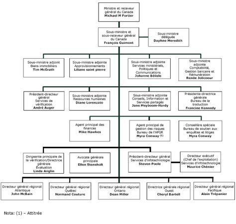 archiv 201 travaux publics et services gouvernementaux canada 3 10