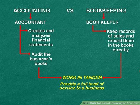How To Learn Accounting On Your Own 15 Steps (with Pictures. Technical Colleges In Illinois. Napa County District Attorney. How To Sign Up For A Credit Card Online. Icd 9 For Low Testosterone Sublease New York. Medical Lab Technician Training. Credit Card Processing Ecommerce. Lsat Personal Statement Samples. Visa Credit Card Helpline Bone Graft Implant