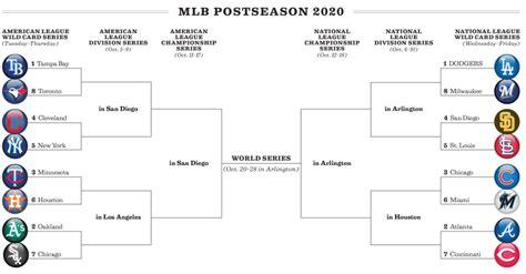 MLB postseason bracket: Dodgers open wild-card vs. Brewers ...