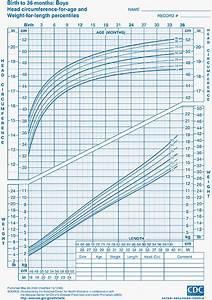 Child Growth Charts  Height  Weight  Bmi  U0026 Head Circumference
