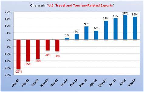 u s department of commerce reports international