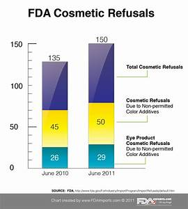 fdaimportscom blog the 4 common mistakes of importing With fda cosmetic labeling requirements