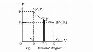 Indicator Diagram  P