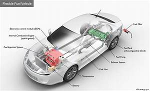 Alternative Fuels Data Center  How Do Flexible Fuel Cars