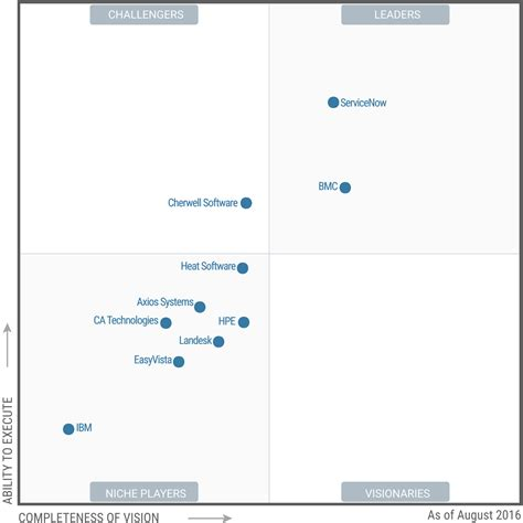 gartner magic quadrant service desk свежий quot магический квадрант quot по it service support
