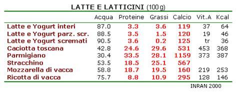 tabelle calorie degli alimenti tabella alimenti