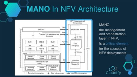 open source open architecture open standards nfv mano