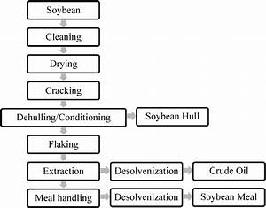 Schematic Diagram Of Solvent Extraction
