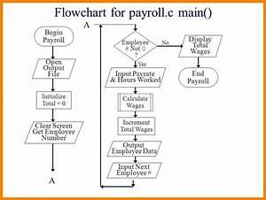 5  Payroll Flowchart Sample