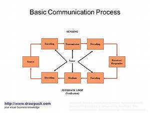 Basic Communication Process Diagram