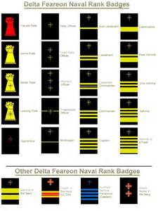 US Navy Ranks and Insignia