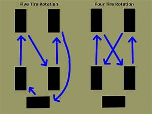 Image Result For 5 Tire Rotation Diagram Jeep