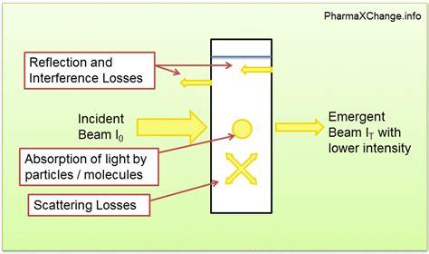 Ultraviolet-visible (uv-vis) Spectroscopy