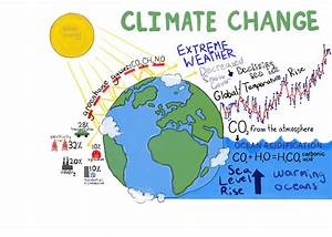 Environmental Forecast Predicts Increased Climate Change