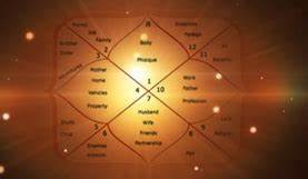 Indian Astrology Free Birth Chart Free Horoscope Vedic Astrology Indian Astrology Hindu