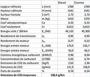 Calcul Coefficient Bonus Malus : calcul co2 v hicule ~ Gottalentnigeria.com Avis de Voitures