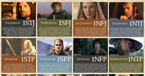 Star Wars Myers Briggs Personality Test