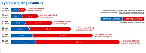 How Many Mph Is 300 Km by Stopping Distances Refresh Your Road Safety Knowledge