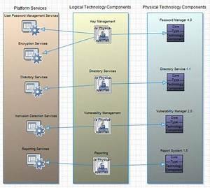 Togaf Platform Decomposition Diagram In System Architect