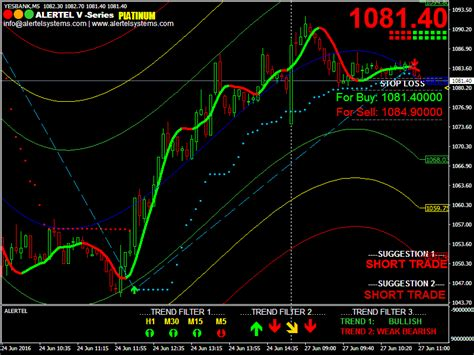 best forex trading platform in india best technical analysis and buy sell signal software for