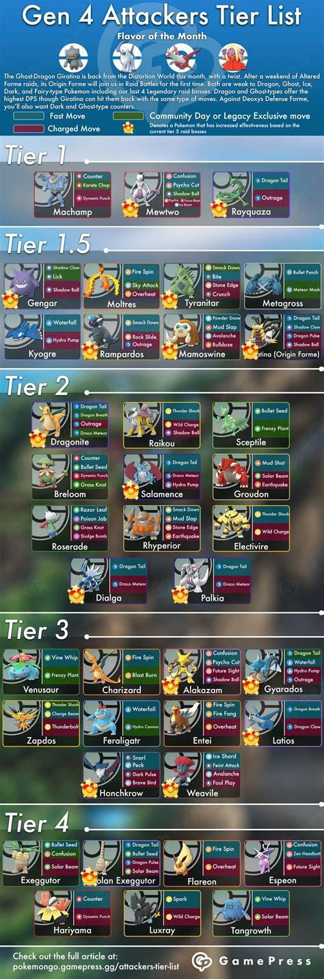 attackers tier list pokemon  wiki gamepress