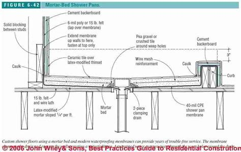 Shower Pan & Shower Pan Membrane Construction