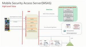 Getting Started With Mobile Security Access Server