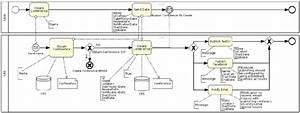 Bpmn Diagram Representing Create Conference Process