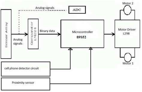 Block Diagram Cell Phone Detection Bas Line Follower