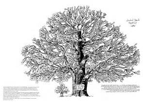 Family Tree Graphic