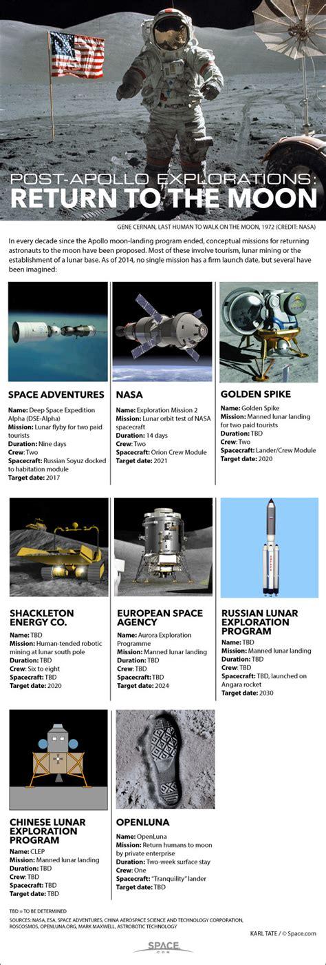 future moon exploration  humans  visit luna