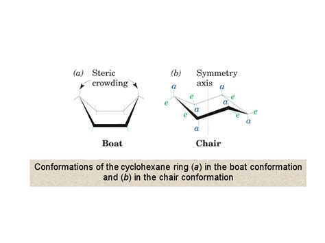 chair conformations of cyclohexane conformations of the cyclohexane ring a in the boat