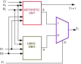 Logic Diagram Of 1 Bit Alu by In This Lab You Will Build An 8 Bit Arithmetic Log