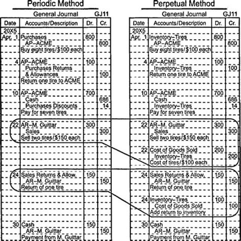 inventory systems perpetual  periodic