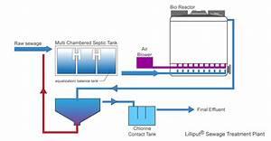 Treatment Process  U2013 Lilliput Sewage Treatment Plants