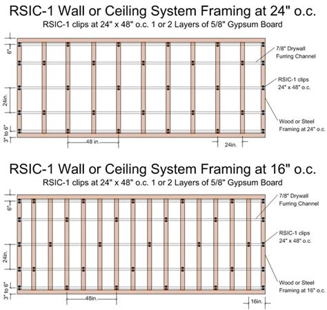 resilient channel ceiling spacing soundproofing and sound isolation products products