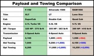 2008 dodge cummins specs 2015 dodge ram 6 4 diesel capacity autos post