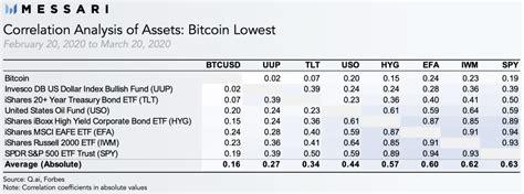 Unlike stocks, bonds don't give you ownership rights. Bitcoin Beats Stocks, Gold, Bonds in Risk-Adjusted Returns: Research   WhyLose.com