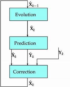 The Kalman Filter Recursive Process