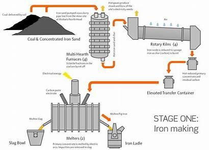 Iron Making Steel Process Diagram Plant Ironmaking