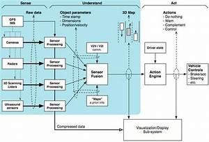A Typical Autonomous Vehicle Control Block Diagram