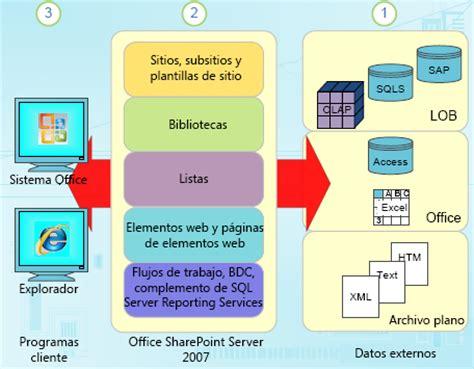Tkentico Base Template by Gu 237 A Para El Uso De Datos En Sharepoint Server Soporte