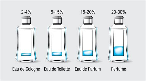 What are the Differences between EDP and EDT in Perfume ...
