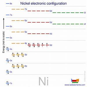 Webelements Periodic Table  U00bb Nickel  U00bb Properties Of Free Atoms
