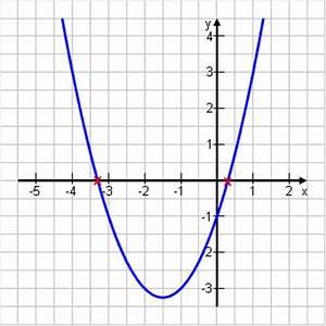 Schnittpunkt Berechnen Quadratische Funktion : schnittpunkt mit der x achse ~ Themetempest.com Abrechnung