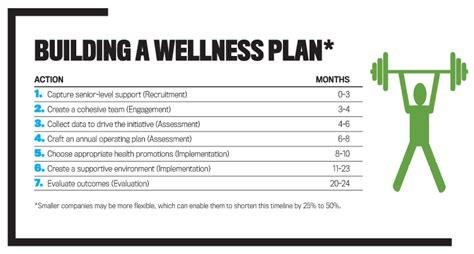 the management center program plan template health and wellness business plan template saving money