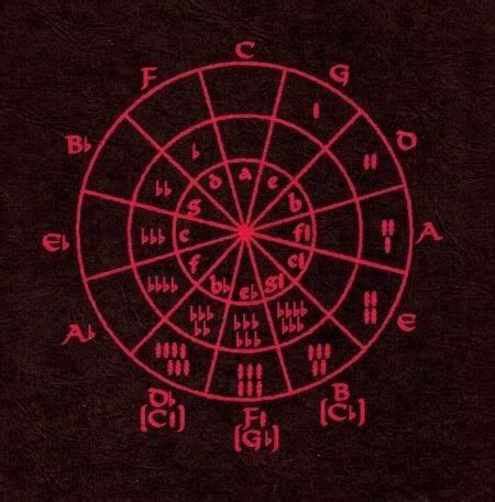 Read circle of fifths apk detail and permission below. Circle of fifths tattoo inspiration. | Inspirational ...