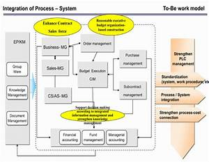 to be work model of integration of work process and With construction document management process